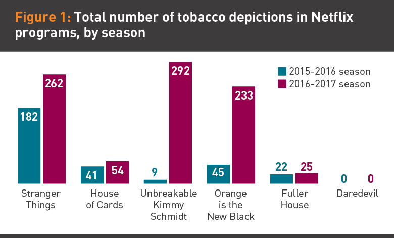 Graphic of tobacco depictions in Netflix programs by season