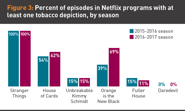Percent of episodes in Netflix programs with at least one tobacco depiction graphic