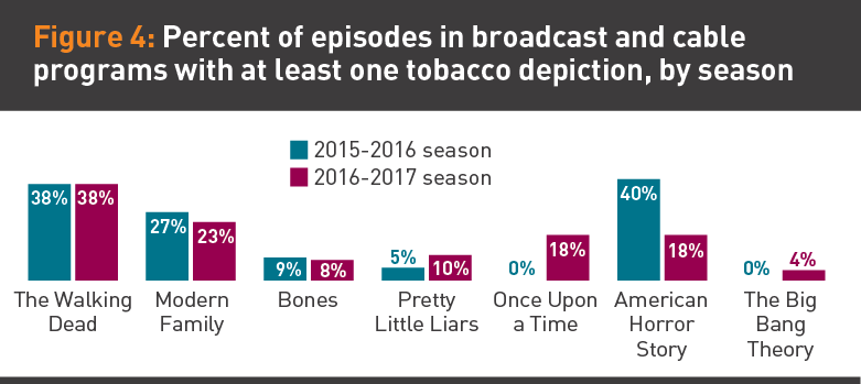 Percent of episodes in broadcast programs with at least one tobacco depiction graphic