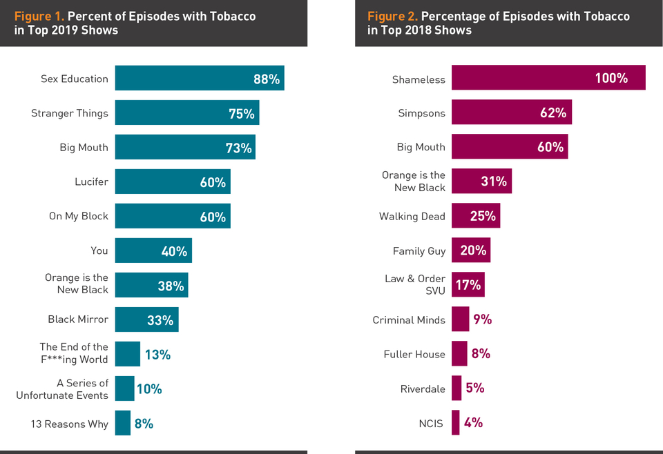 Graph showing percent of episodes with tobacco content
