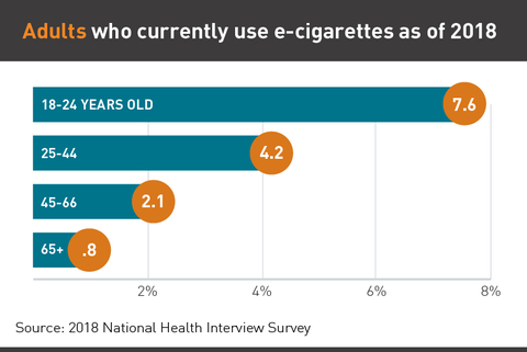 Chart showing adult e-cigarette use