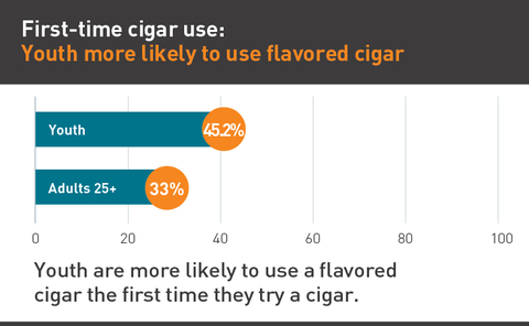 Youth more likely to use flavored cigar graph