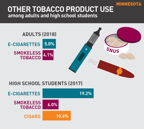 Other tobacco product use in Minnesota graph