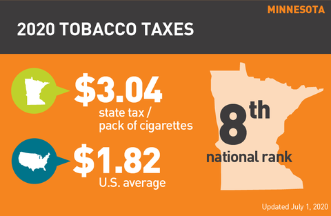 Minnesota cigarette tax graph
